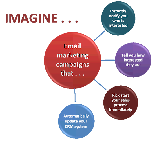 Email Marketing Campaigns That Take Action